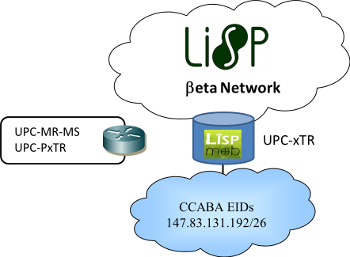 upc-beta-network